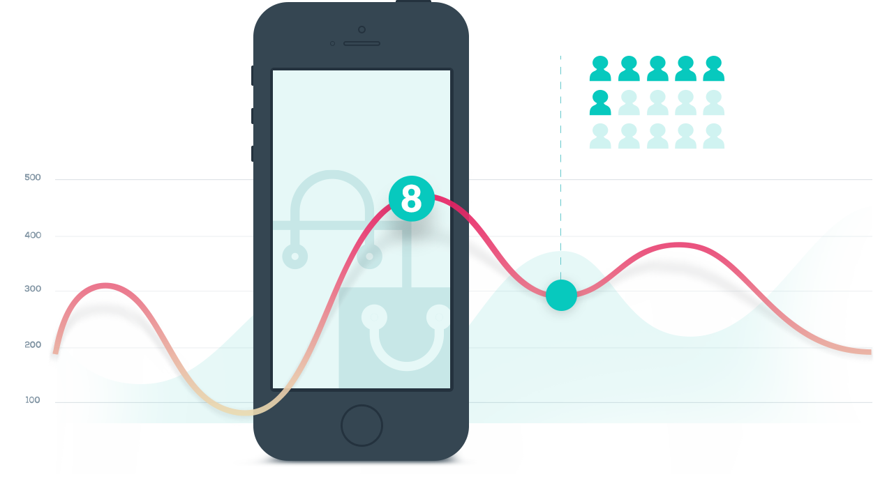 3 Trends in Mobile Marketing That Will Support Your Sales